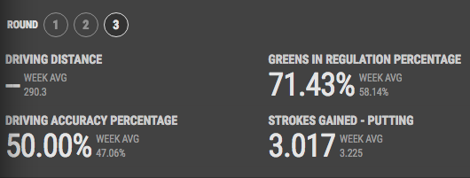 stroke gained putting
